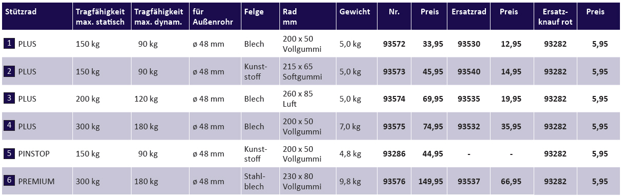AL-KO Ersatzrad VG 200 x 50 SF 180/300 kg