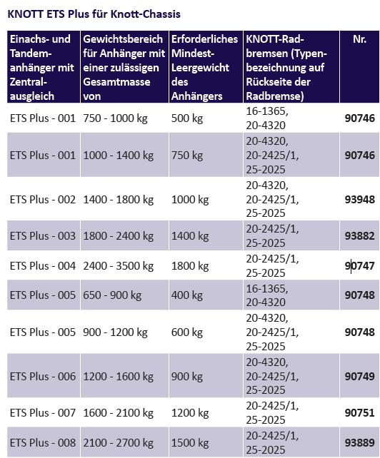 KNOTT ETS Plus - 003