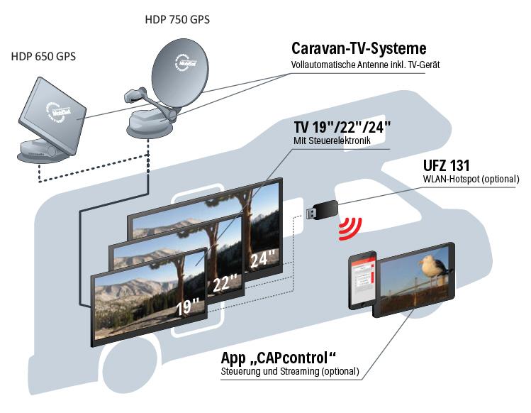 """Kathrein Komplettpaket mit HDP-650 und 24"""" TV"""